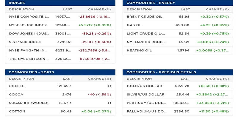 Скринер акций что это такое на NYSE как пользоваться