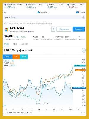 Скринер американских акций