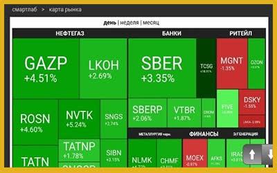 Скринер российских акций